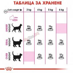 Royal Canin Aroma Exigent 10кг. Балансирана и пълноценна храна за котки - Специално за котки с капризен апетит в зряла възраст над 1 година.