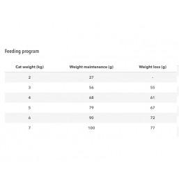 BANTERS Adult Cats Sterilised Fish & Rice 2 кг. Риба и ориз Пробиотици FOS & MOS  Омега 3 и Омега 6 Животински протеин 35.5% и мазнини: 10%