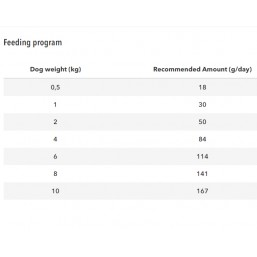 BANTERS/OPTIMA Adult Mini Chicken & Rice Mini Breeds 20 кг. Пиле и ориз Пробиотици FOS & MOS  Омега 3 и Омега 6 Животински протеин: 27% и мазнини: 17%