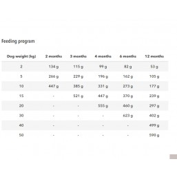 BANTERS/OPTIMA Puppy Junior Chicken & Rice All Breeds  15 кг. Пиле и ориз Пробиотици FOS & MOS  Омега 3 и Омега 6 Животински протеин: 30% и мазнини: 18%